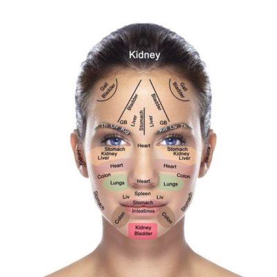 Τι δείχνει το πρόσωπό σου για την υγεία σύμφωνα με την κινέζικη ιατρική.